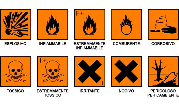 Simboli per il rischio chimico